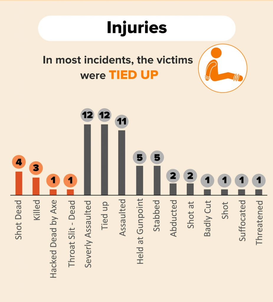 Crime attacks data showing the type of injuries sustained